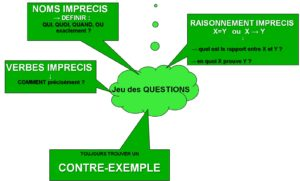 art questionnement pratique